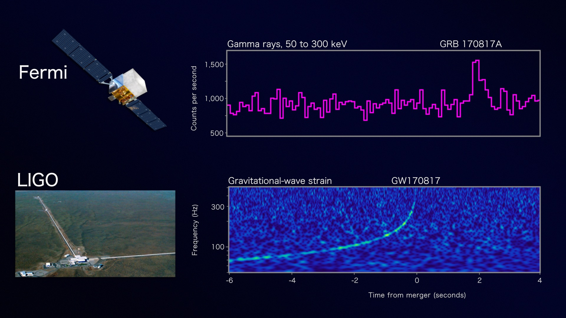 Listen to the gravitational wave detected by LIGO, followed by a ding when the gamma-ray burst was observed by Fermi.