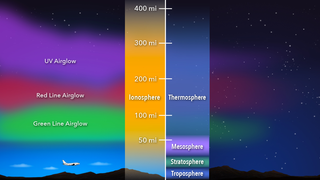 Link to Recent Story entitled: Ionosphere Graphics