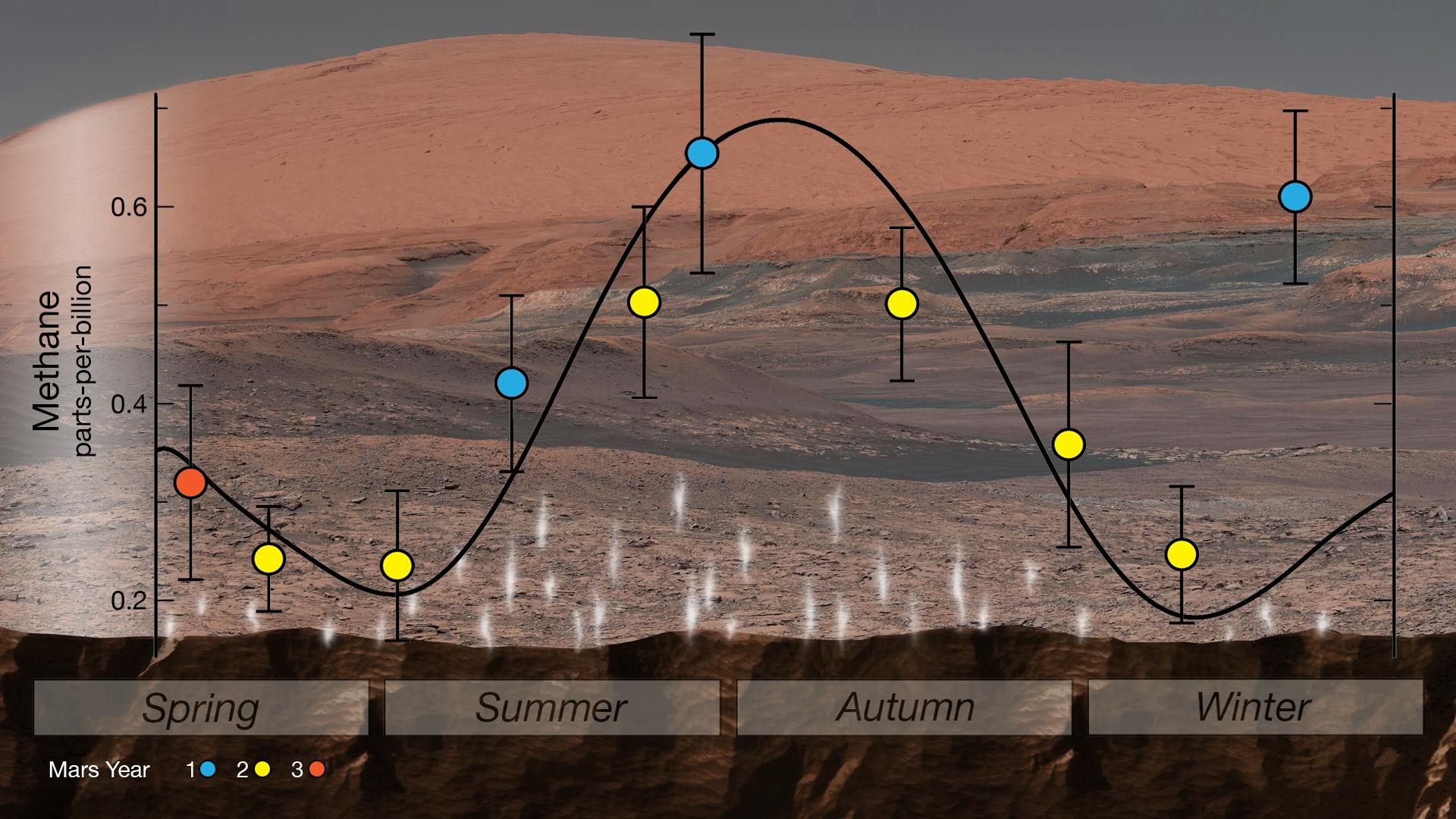 methane mars