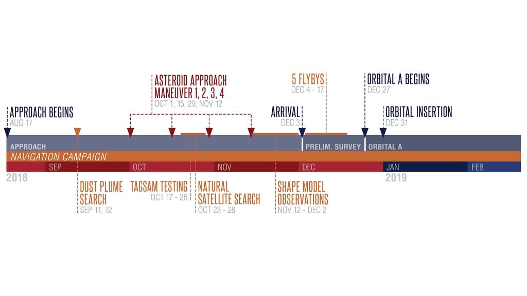 OSIRIS-REx - Mission autour de Bennu - Page 3 Asteroid_Operations_Timeline_Zoom_2_1920x1080_print