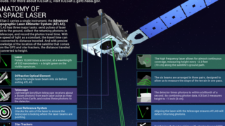 Link to Related Story entitled: ICESat-2 Infographic