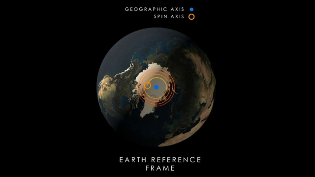 CILab: Earth Orientation Animations