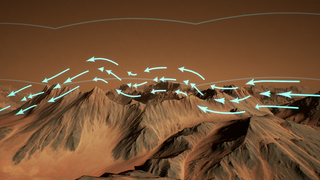 Link to Recent Story entitled: Mars Wind Currents Reveal a Surprising Feature - Animations