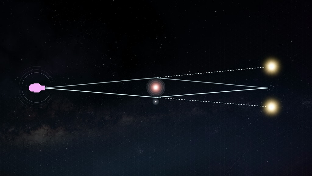 "This animation illustrates the concept of gravitational microlensing. When one star in the sky appears to pass nearly in front of another, the light rays of the background source star become bent due to the warped space-time around the foreground star. This star is then a virtual magnifying glass, amplifying the brightness of the background source star, so we refer to the foreground star as the lens star. If the lens star harbors a planetary system, then those planets can also act as lenses, each one producing a short deviation in the brightness of the source. Thus we discover the presence of exoplanets, and measure its mass and separation from its star. <p><p>Credit: NASA's Goddard Space Flight Center/CI Lab<p><p><p><b>Watch this video on the <a href=""https://youtu.be/kKf4jUoAzNQ"" target=""_blank"" >NASA.gov Video YouTube channel</a>.</b><p>"