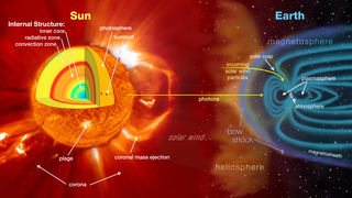 Illustration depicts Sun-Earth interactions that influence space weather.