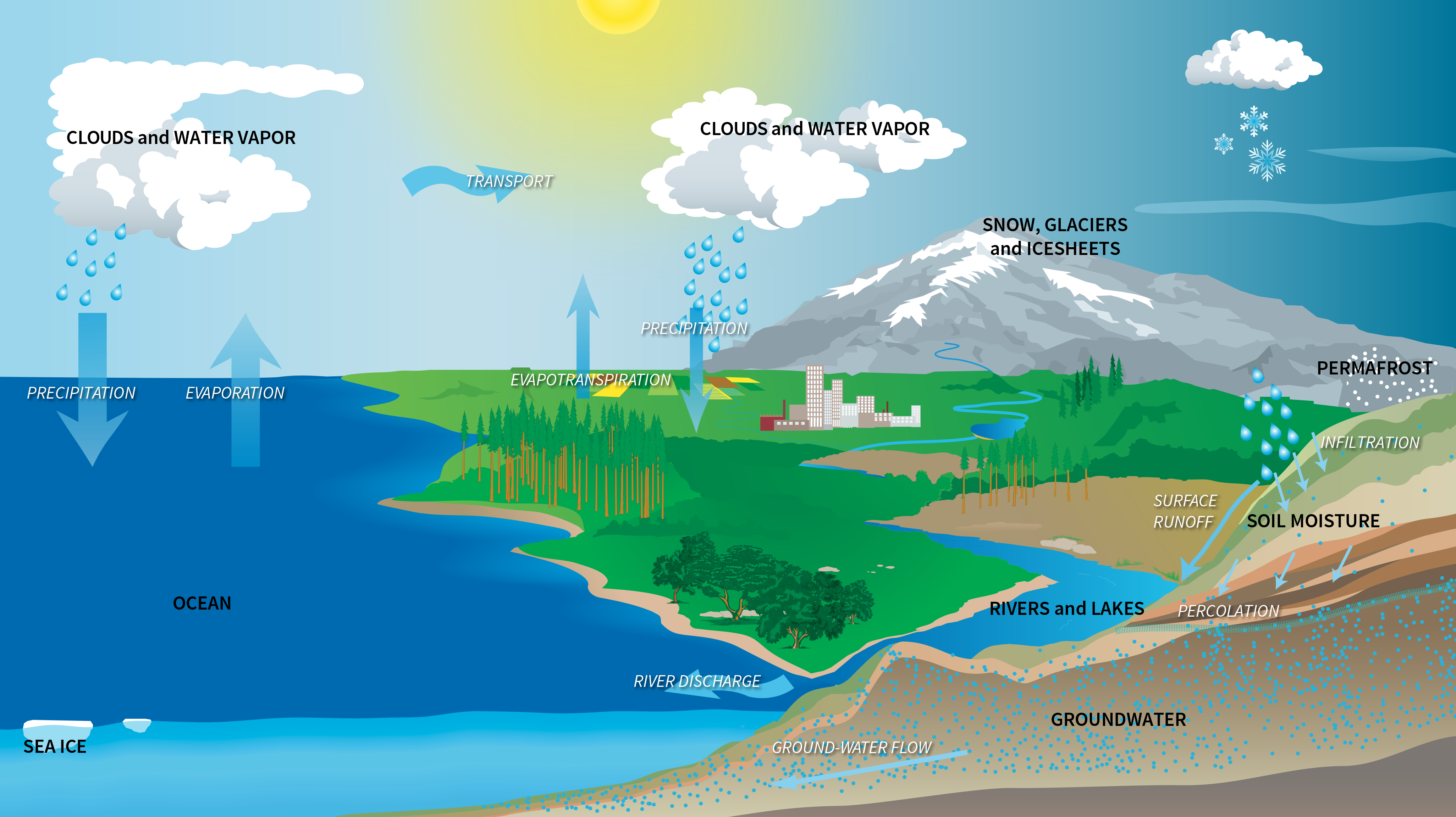 Hyperwall: The Water Cycle