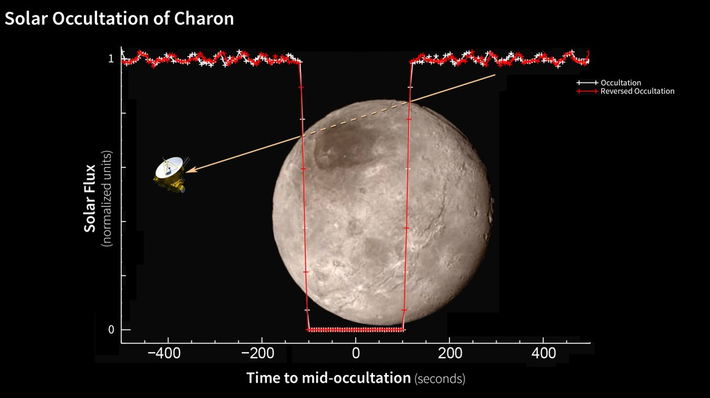 Hyperwall: Pluto's Moons