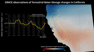 Link to Related Story entitled: GRACE measures California water