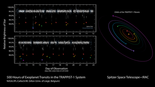 Link to Recent Story entitled: TRAPPIST-1 Exoplanets Infrared Observations