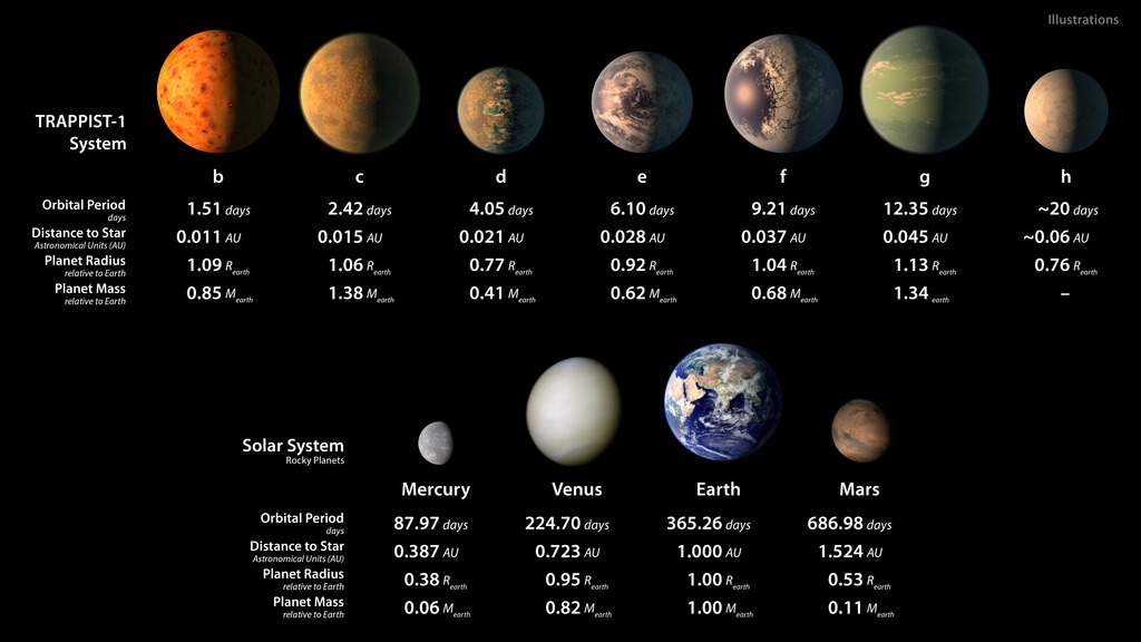 Hyperwall: TRAPPIST-1 Exoplanets Statistics