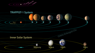 Link to Recent Story entitled: TRAPPIST-1 Exoplanets Comparison to Our Solar System