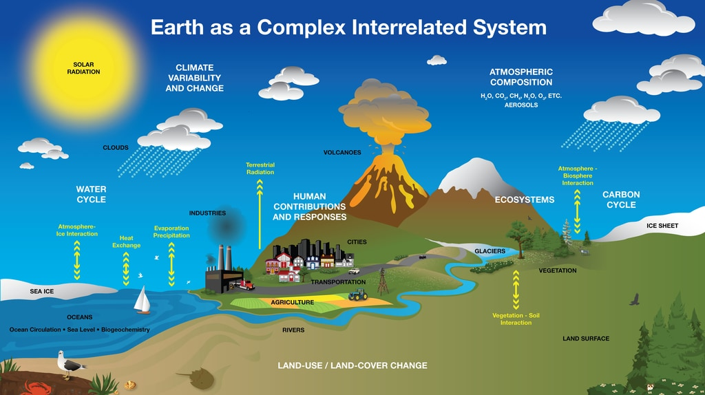 diagram of cooling system hyperwall: earth system diagram #13